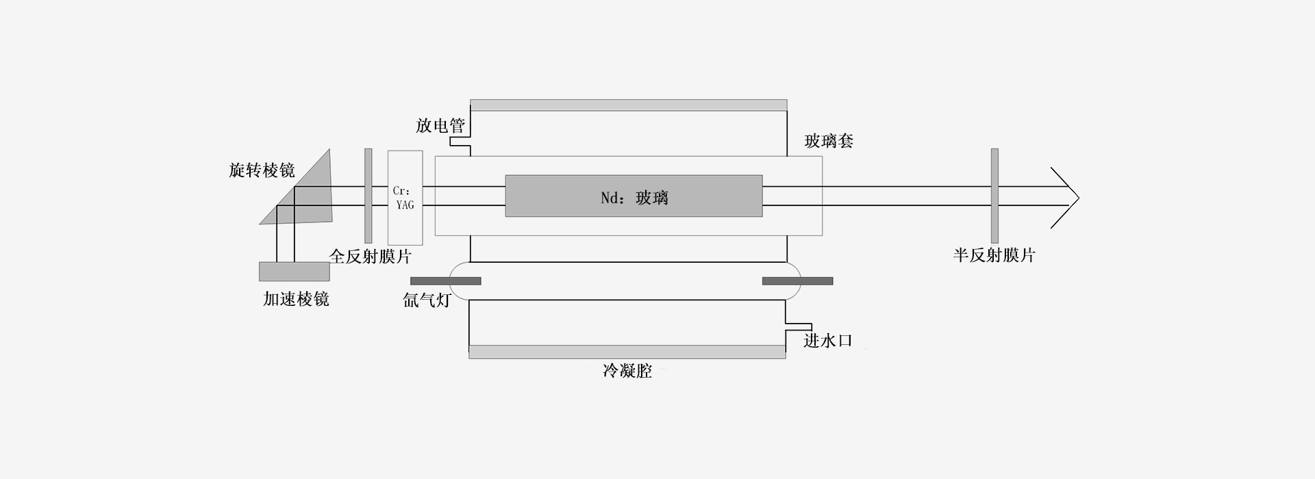 1060nm-激光器原理图-南京光宝-CRYLINK