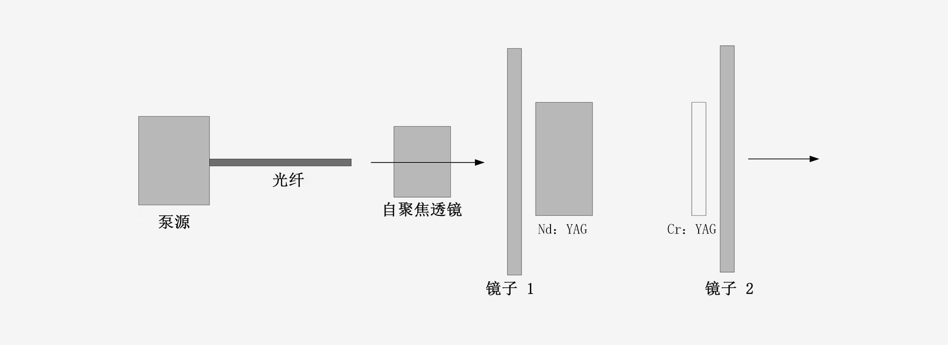 1064nm-激光器原理图-南京光宝-CRYLINK