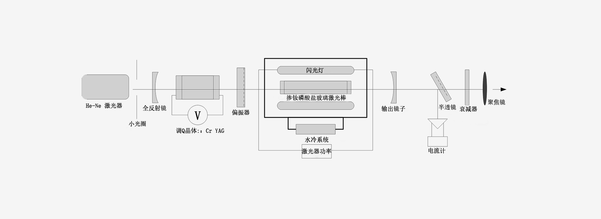 1064nm laser(Nd Glass )-激光器原理图-南京光宝-CRYLINK