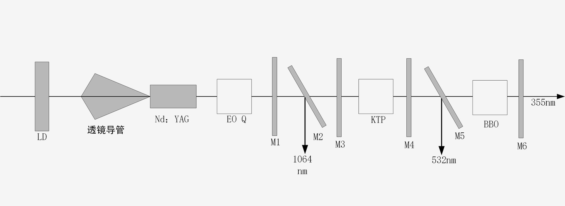 1064nm532nm355nm-激光器原理图-南京光宝-CRYLINK