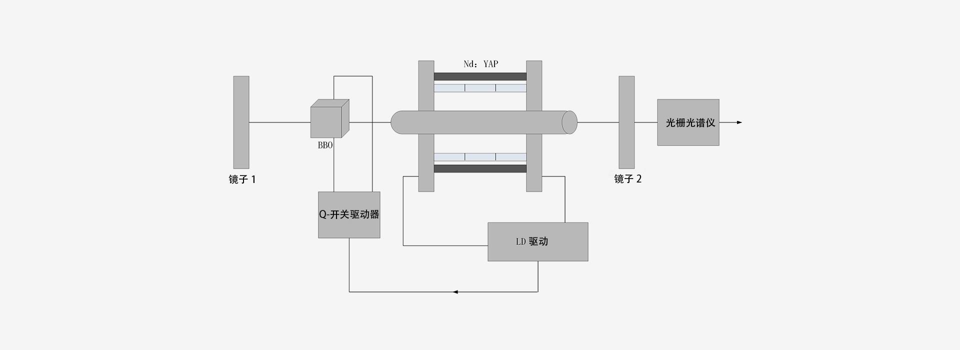 1300nm-激光器原理图-南京光宝-CRYLINK