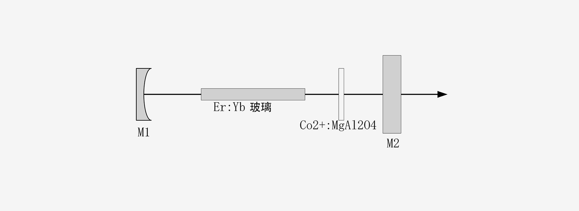 1500nm-激光器原理图-南京光宝-CRYLINK
