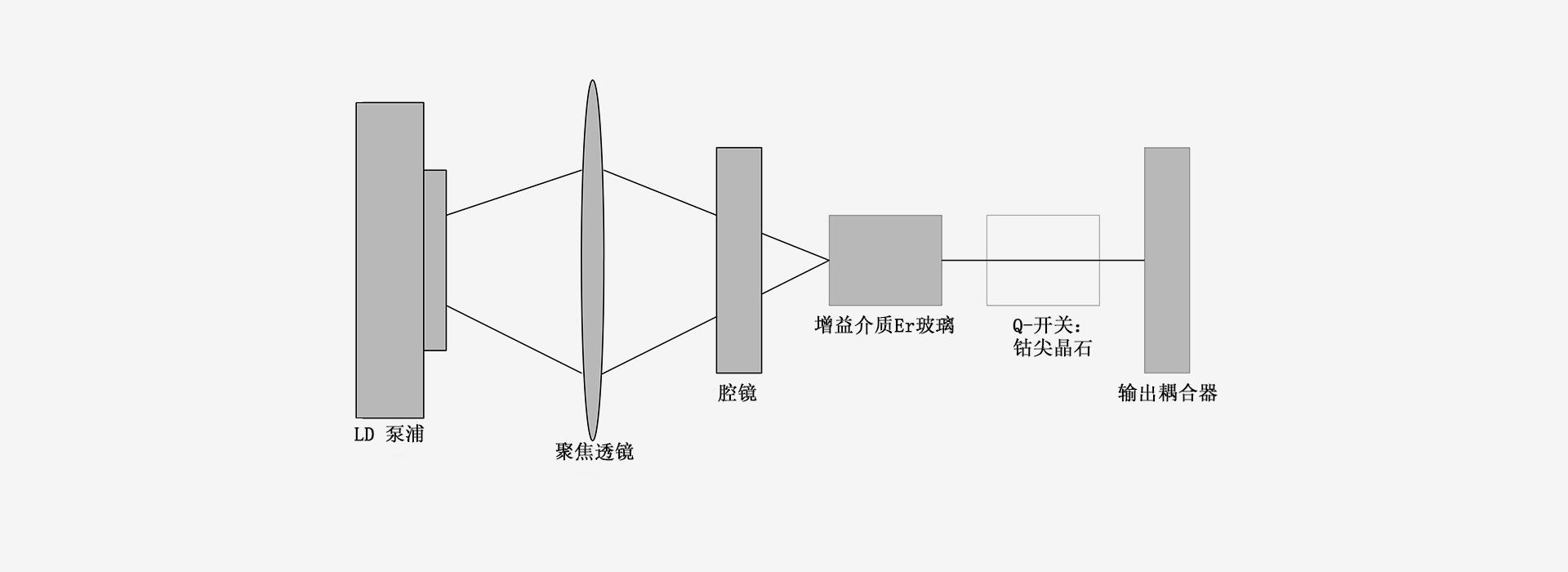 1535nm-雷达原理图