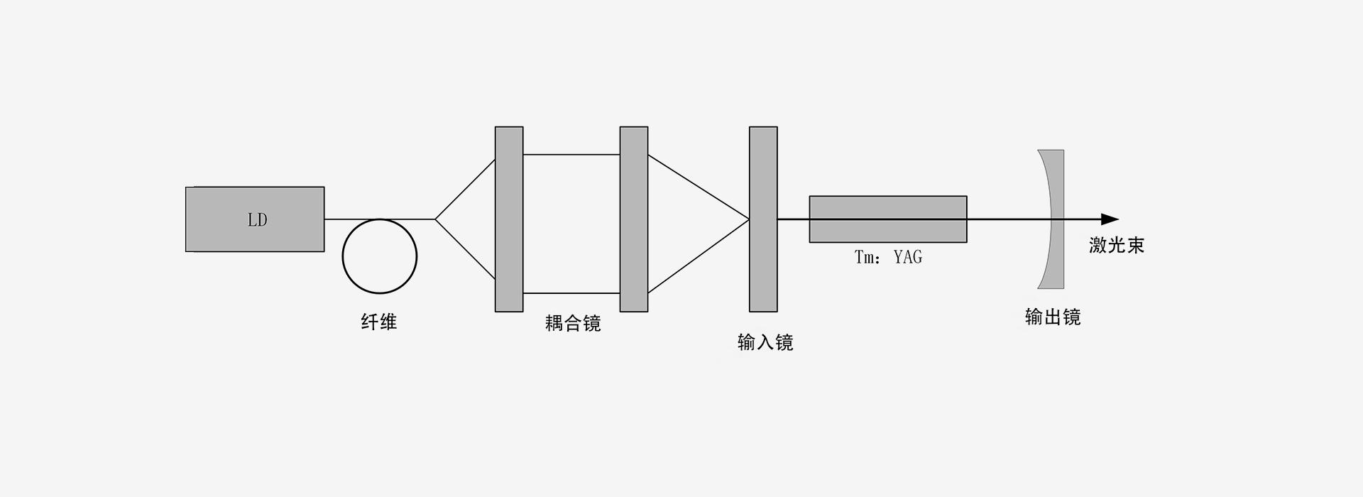 2000nm-激光器原理图-南京光宝-CRYLINK
