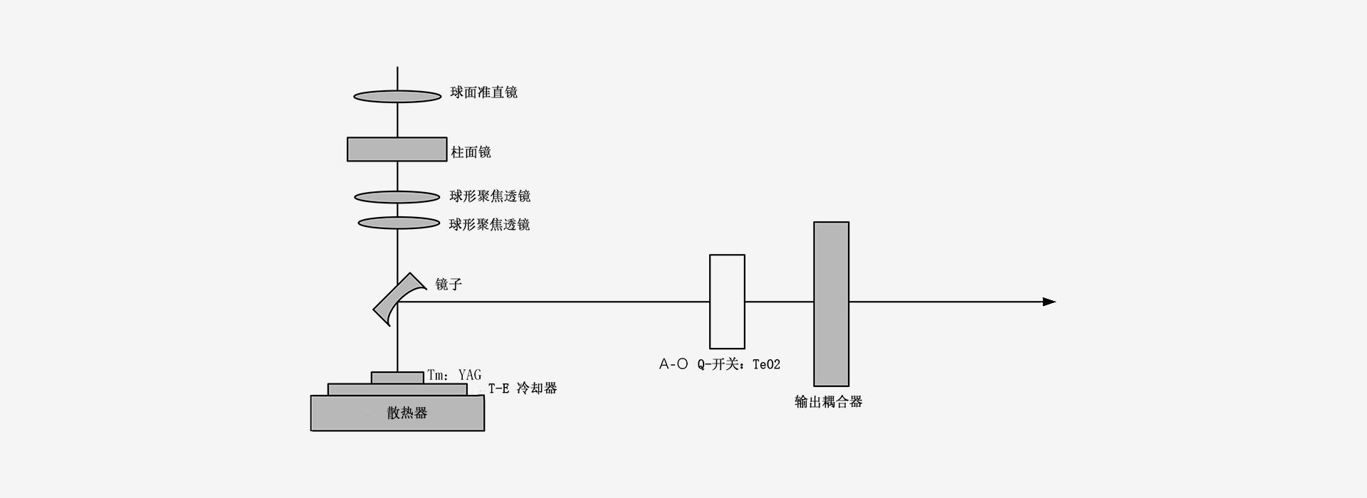 2000nm(TmYAG)-激光器原理图-南京光宝-CRYLINK -原理图