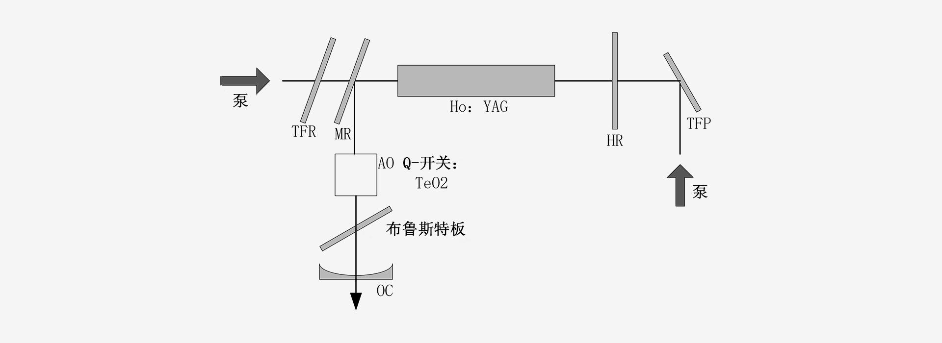 2100nm(HoYAG)-激光器原理图-南京光宝-CRYLINK -原理图