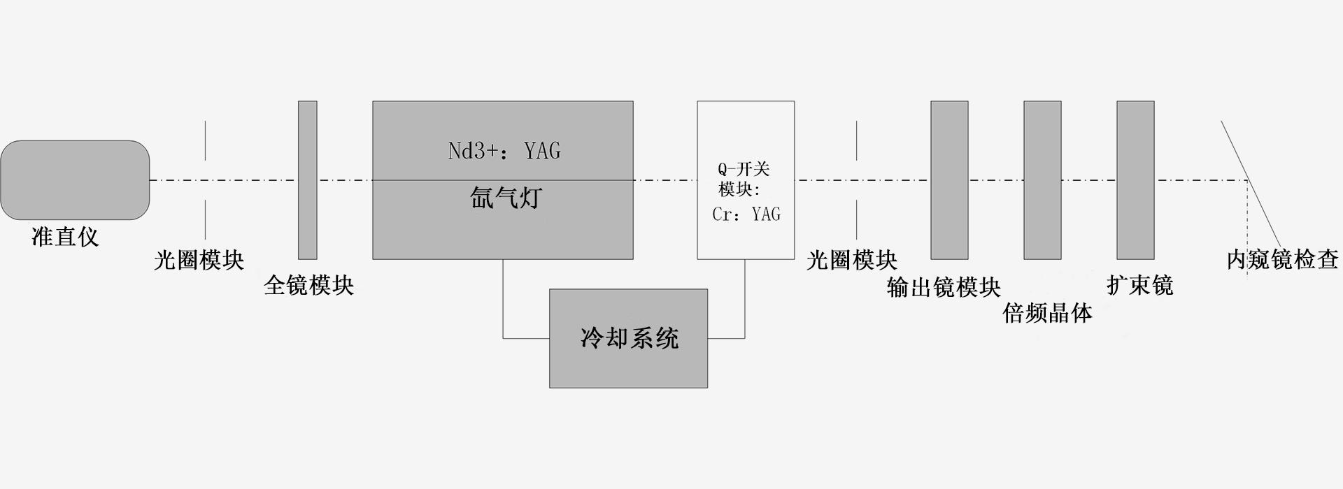266nm-激光器原理图-南京光宝-CRYLINK
