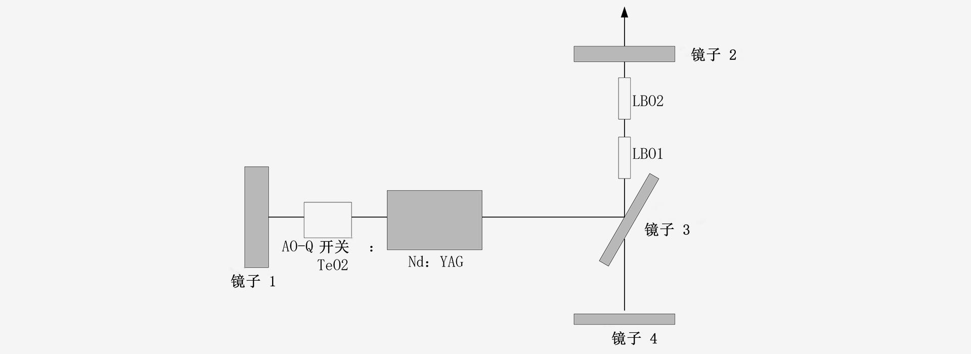 355nm-激光器原理图-南京光宝-CRYLINK