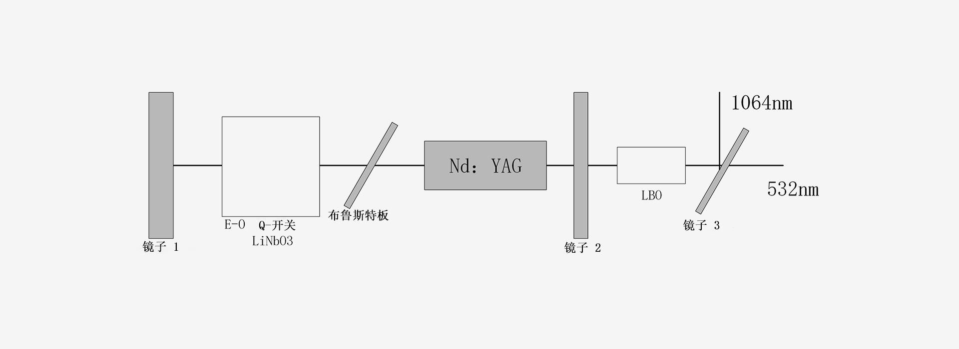 532-激光器原理图-南京光宝-CRYLINK