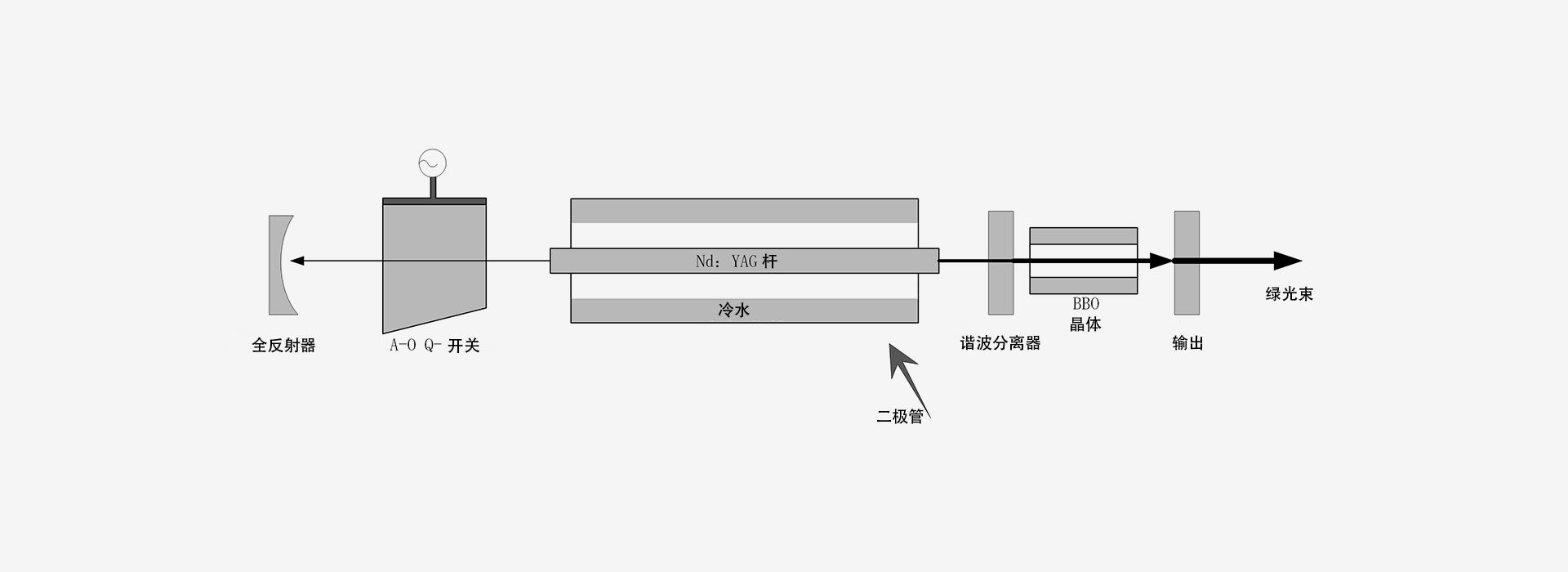 532nm-激光器原理图-南京光宝-CRYLINK