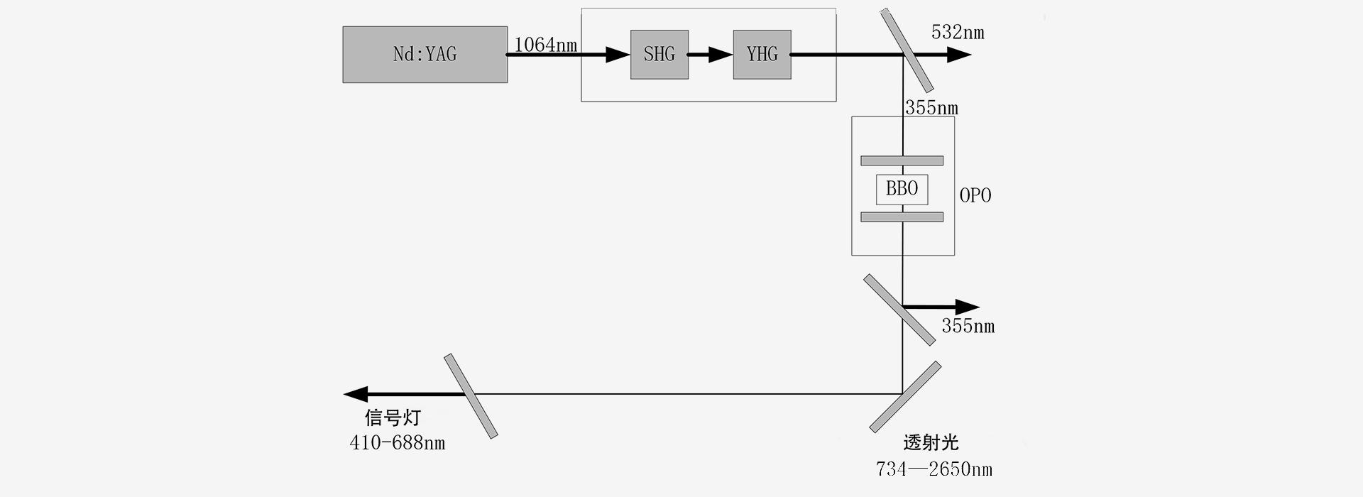 620-670nm-激光器原理图-南京光宝-CRYLINK