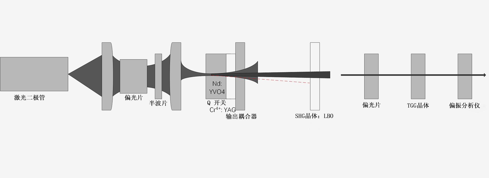 671nm-激光器原理图-南京光宝-CRYLINK