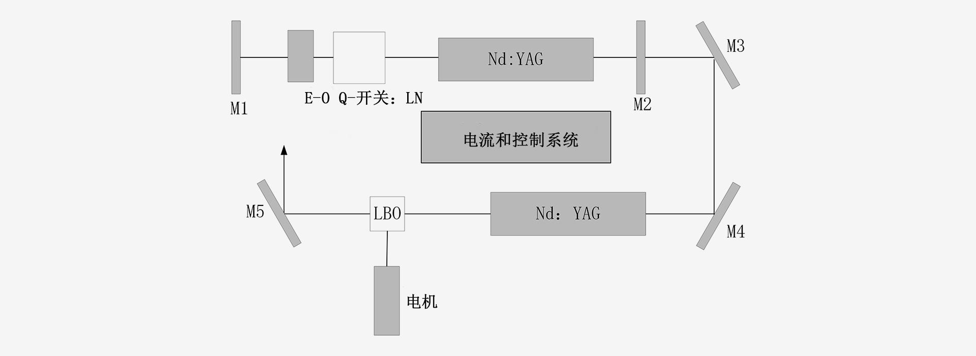 双波长 (1064nm 532nm)-激光器原理图-南京光宝-CRYLINK -原理图