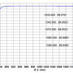 JGS1光学石英玻璃1030-1090nm处反射率曲线