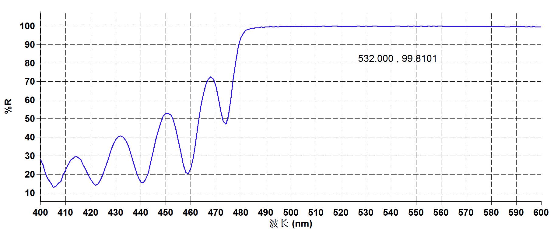 JGS1光学石英玻璃532nm处反射率曲线