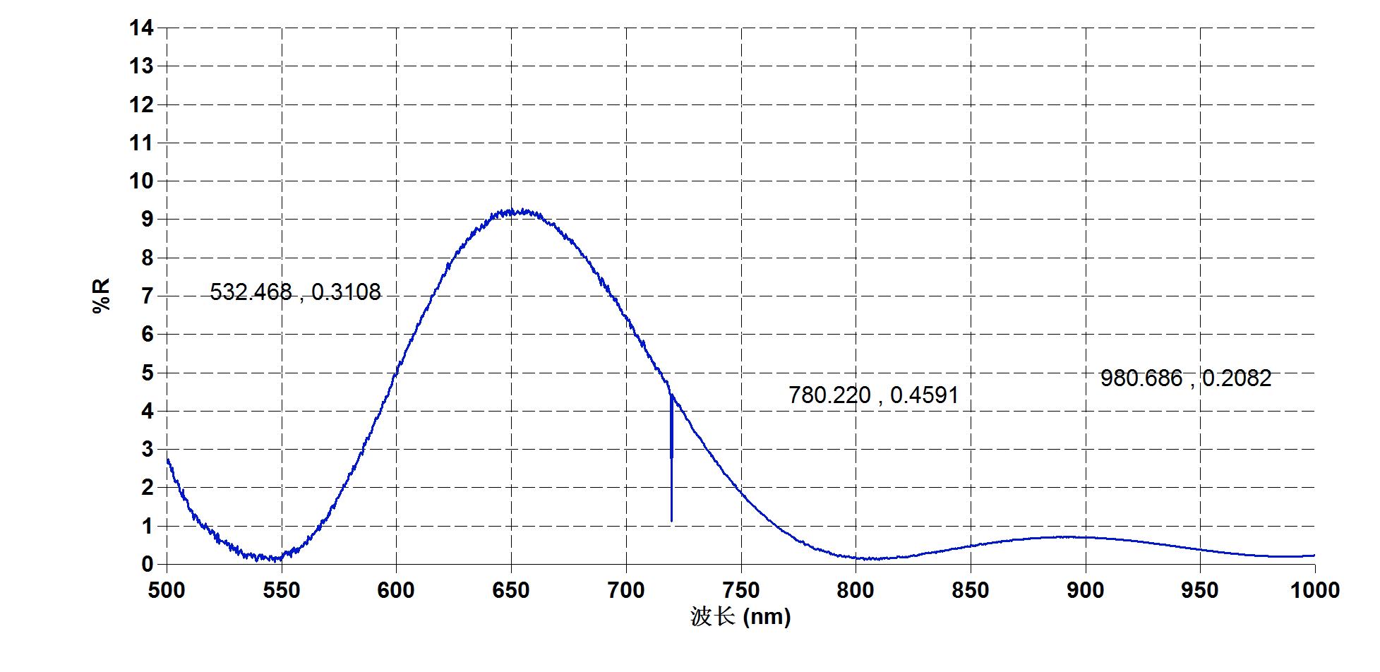 钛宝石晶体镀膜曲线-南京光宝-CRYLINK