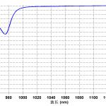 jgs1光学石英玻璃1064nm处反射率曲线1064